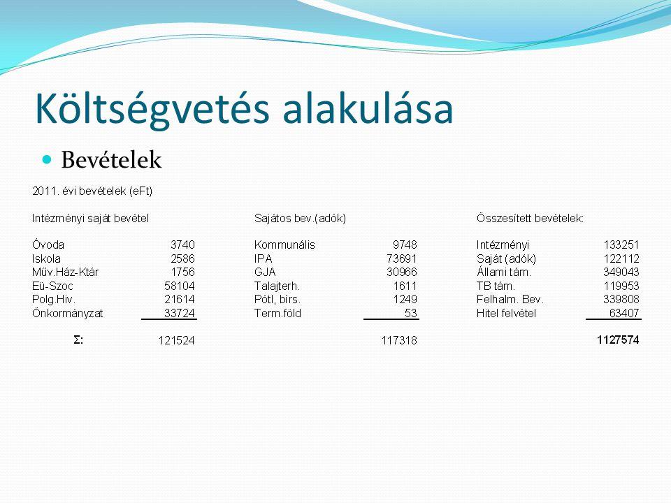Költségvetés alakulása  Összes kiadás: 1.132.461 eFt  Összes bevétel: 1.127.574 eFt  Hiány: 4887 eFt .