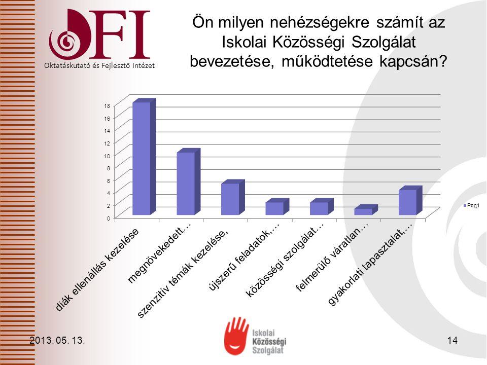 Oktatáskutató és Fejlesztő Intézet Ön milyen nehézségekre számít az Iskolai Közösségi Szolgálat bevezetése, működtetése kapcsán? 2013. 05. 13.14