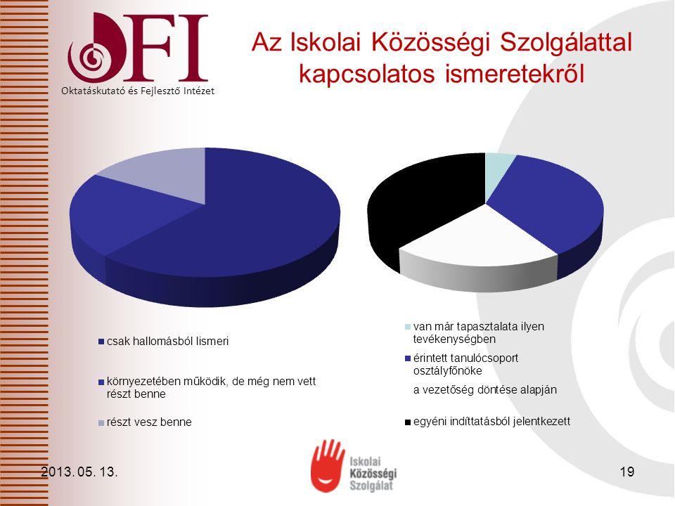 Oktatáskutató és Fejlesztő Intézet Az Iskolai Közösségi Szolgálattal kapcsolatos ismeretekről 2013. 05. 13.19