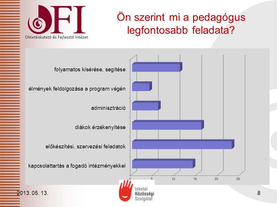 Oktatáskutató és Fejlesztő Intézet Az Iskolai Közösségi Szolgálattal kapcsolatos ismeretekről 2013.
