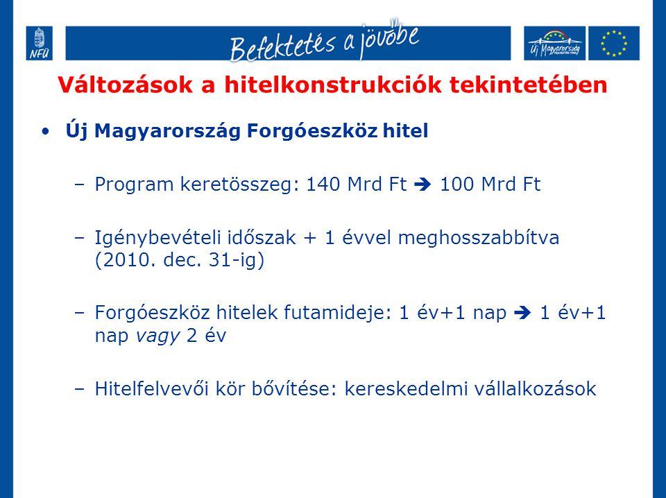 Változások a hitelkonstrukciók tekintetében •Új Magyarország Forgóeszköz hitel –Program keretösszeg: 140 Mrd Ft  100 Mrd Ft –Igénybevételi időszak +