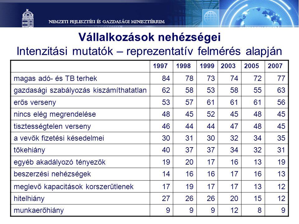 Vállalkozások nehézségei Intenzitási mutatók – reprezentatív felmérés alapján 199719981999200320052007 magas adó- és TB terhek847873747277 gazdasági s