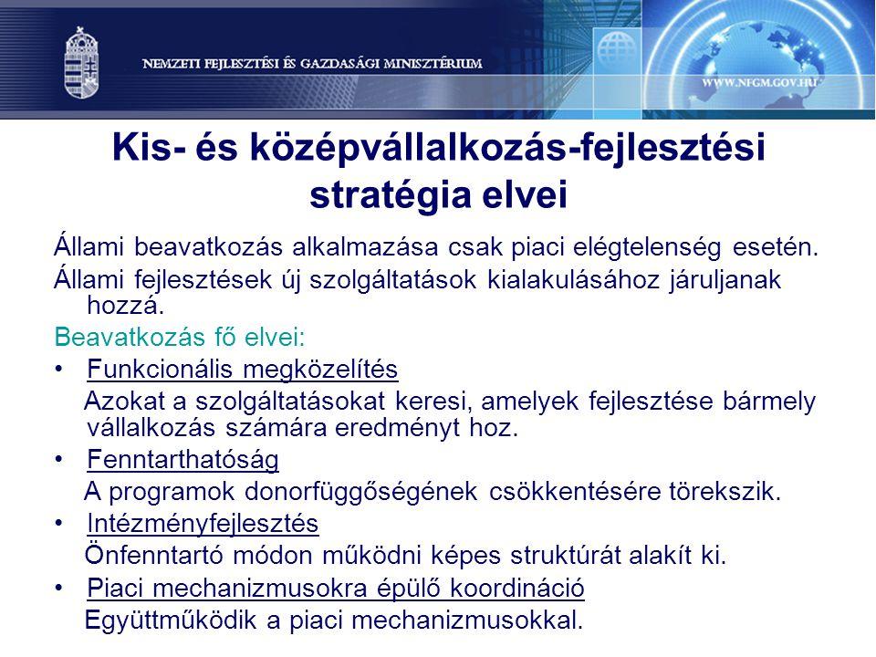 Kis- és középvállalkozás-fejlesztési stratégia elvei Állami beavatkozás alkalmazása csak piaci elégtelenség esetén. Állami fejlesztések új szolgáltatá