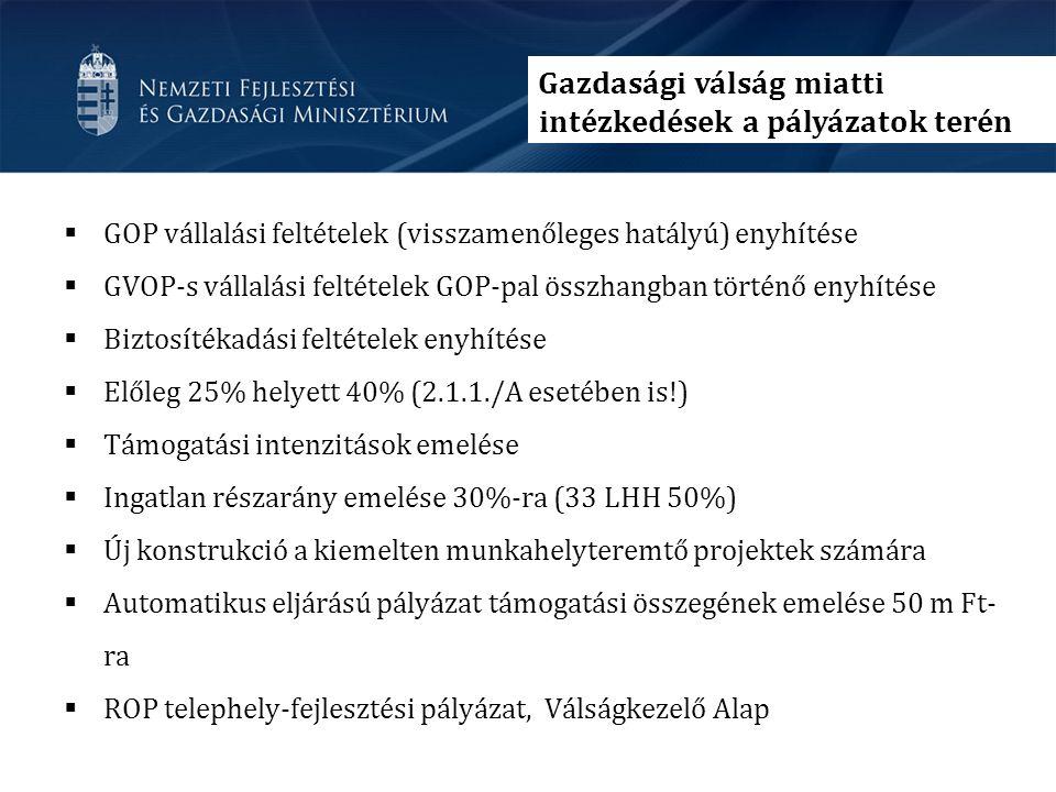  GOP vállalási feltételek (visszamenőleges hatályú) enyhítése  GVOP-s vállalási feltételek GOP-pal összhangban történő enyhítése  Biztosítékadási feltételek enyhítése  Előleg 25% helyett 40% (2.1.1./A esetében is!)  Támogatási intenzitások emelése  Ingatlan részarány emelése 30%-ra (33 LHH 50%)  Új konstrukció a kiemelten munkahelyteremtő projektek számára  Automatikus eljárású pályázat támogatási összegének emelése 50 m Ft- ra  ROP telephely-fejlesztési pályázat, Válságkezelő Alap Gazdasági válság miatti intézkedések a pályázatok terén