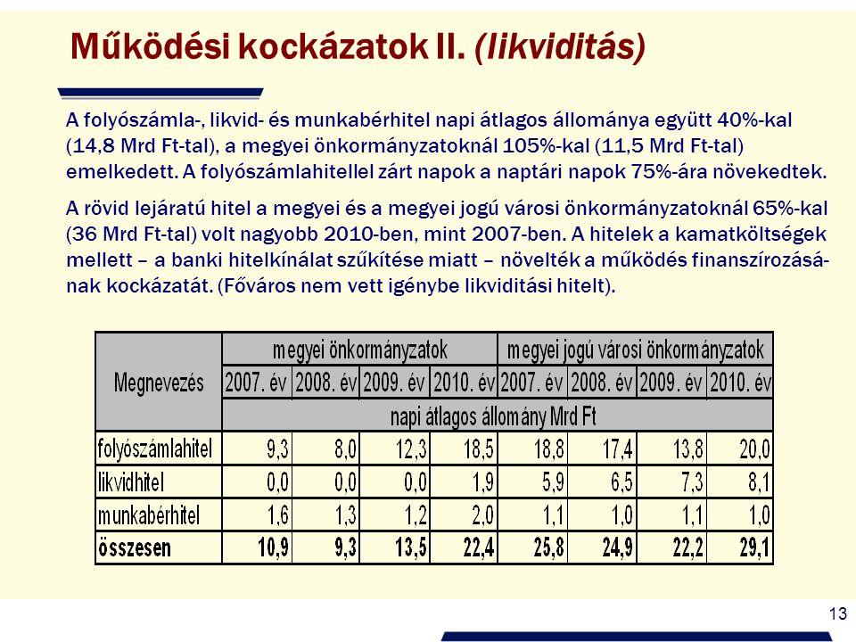 13 Működési kockázatok II. (likviditás) A folyószámla-, likvid- és munkabérhitel napi átlagos állománya együtt 40%-kal (14,8 Mrd Ft-tal), a megyei önk