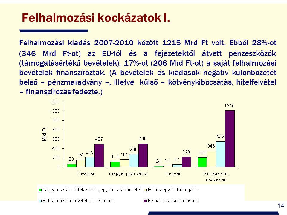 14 Felhalmozási kockázatok I. Felhalmozási kiadás 2007-2010 között 1215 Mrd Ft volt. Ebből 28%-ot (346 Mrd Ft-ot) az EU-tól és a fejezetektől átvett p