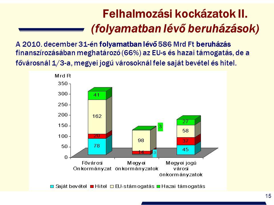 15 Felhalmozási kockázatok II. (folyamatban lévő beruházások) A 2010. december 31-én folyamatban lévő 586 Mrd Ft beruházás finanszírozásában meghatáro