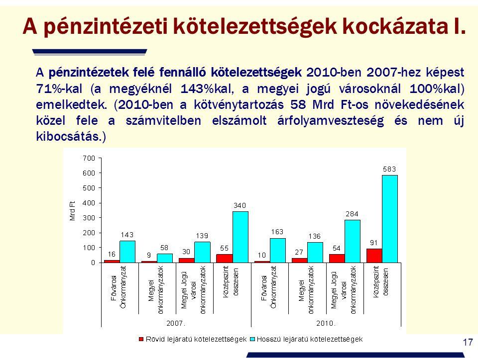 17 A pénzintézeti kötelezettségek kockázata I. A pénzintézetek felé fennálló kötelezettségek 2010-ben 2007-hez képest 71%-kal (a megyéknél 143%kal, a