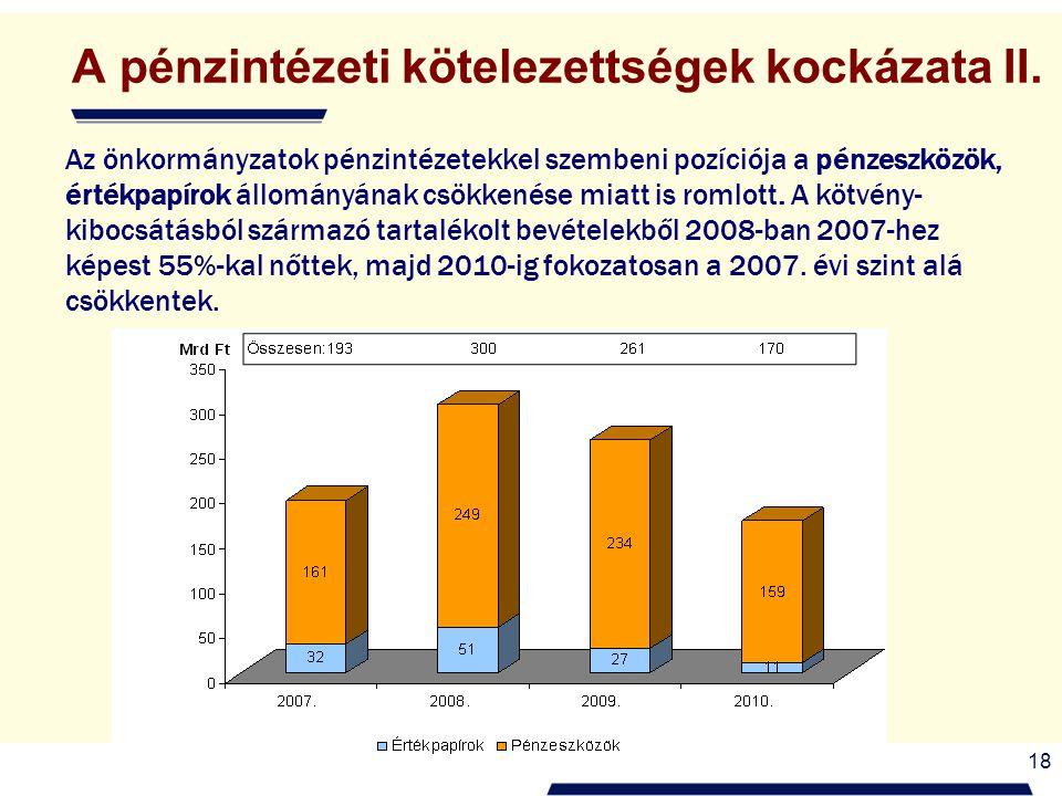 18 A pénzintézeti kötelezettségek kockázata II. Az önkormányzatok pénzintézetekkel szembeni pozíciója a pénzeszközök, értékpapírok állományának csökke