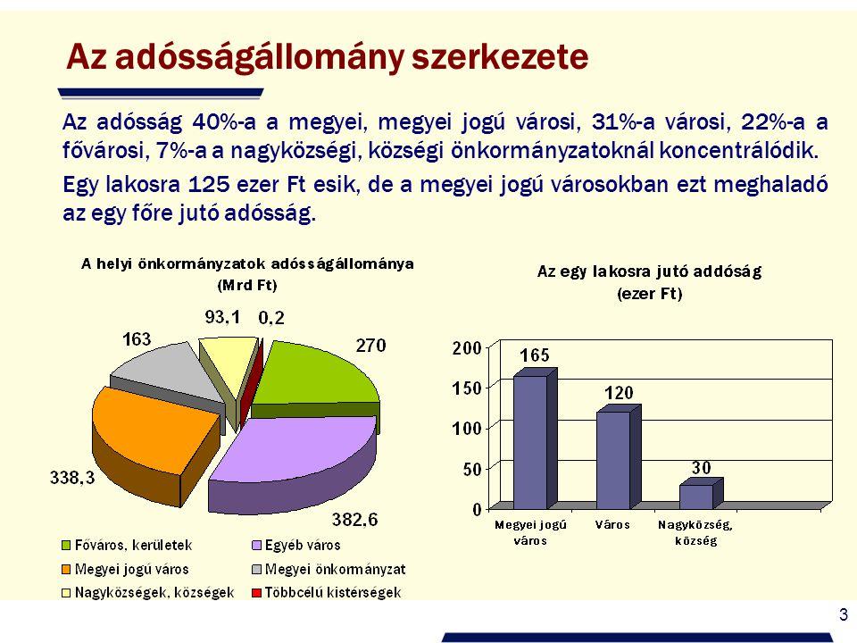 3 Az adósságállomány szerkezete Az adósság 40%-a a megyei, megyei jogú városi, 31%-a városi, 22%-a a fővárosi, 7%-a a nagyközségi, községi önkormányzatoknál koncentrálódik.