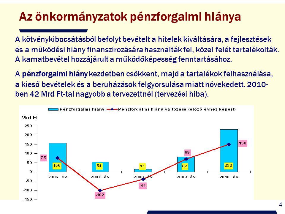 4 Az önkormányzatok pénzforgalmi hiánya A kötvénykibocsátásból befolyt bevételt a hitelek kiváltására, a fejlesztések és a működési hiány finanszírozására használták fel, közel felét tartalékolták.
