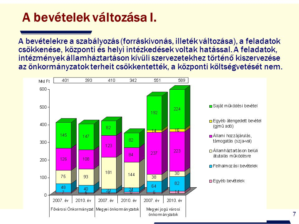 7 A bevételek változása I. A bevételekre a szabályozás (forráskivonás, illeték változása), a feladatok csökkenése, központi és helyi intézkedések volt