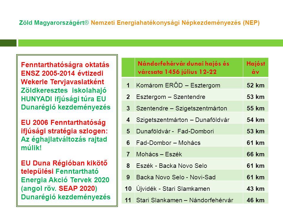 Gróf Széchenyi Ödön féle (1867 Párizs világkiállítási) 6 LE=4,4 kW lapátkerék hajtású korhű formájú, de BIO-SOLAR elektromos hajtású vízikörnyész iskolahajó papírmodellje Nemzetgazdasági Minisztérium 2012 évi nemzeti hajózási stratégiához Zöld Magyarországért® Nemzeti Energiahatékonysági Népkezdeményezés (NEP)
