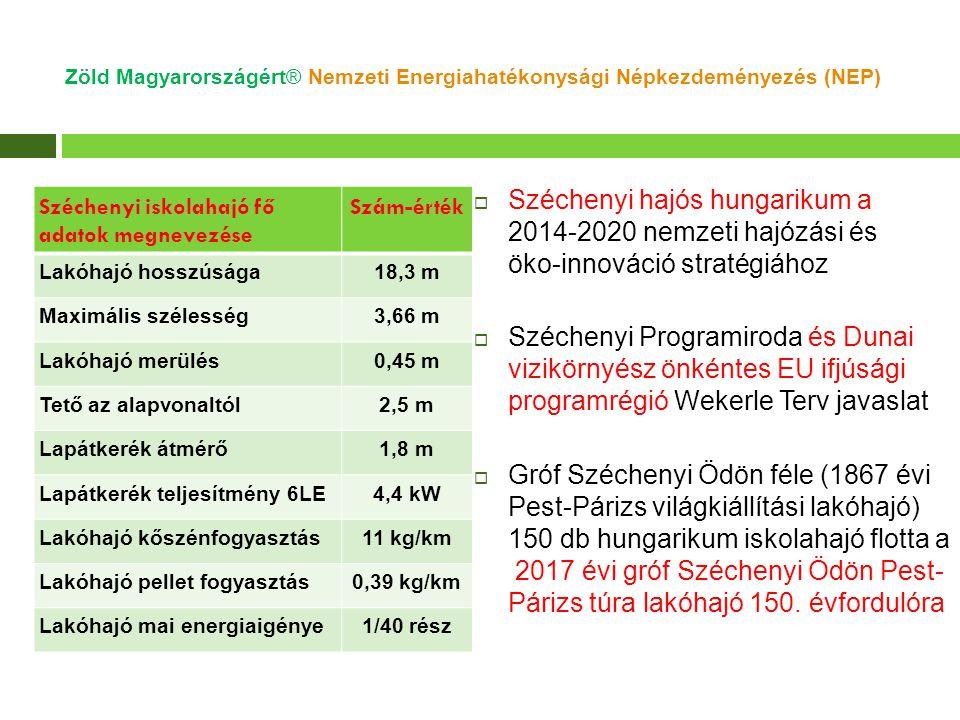 2010/31/EU Zöld Épület korszerűsítés mintapélda Klebelsberg Intézmény- kezelő Központ Edelény Tankerület KEOP-5.6.0 előzetes pályázati adatlapból 9 iskola 18 391 m² fűtött terület költség optimális (2010/31/EU ) Zöld Épület korszerűsítés Bruttó Millió Ft Bruttó Ft/m² Primer energia megtakarítás % 9 iskola födém +f al hőszigetelés 1508 15620 % Földgáz CHP (90kW áram/216 kW hő) 542 93617 % Levegős hőszivattyú (270 kW hő) 271 46816 % Fűtőtestek és okos energiamérők 532 857 Iskola CHP Virtuális Erőmű szerver 331 794 Tenderterv és projekt menedzsment 402 149 KEOP 5.6.0 pályázat összesítő adatok 35719 36053 % 9 Iskola energiaköltség megtakarítás 331 83070 % Zöld Magyarországért® Nemzeti Energiahatékonysági Népkezdeményezés (NEP)