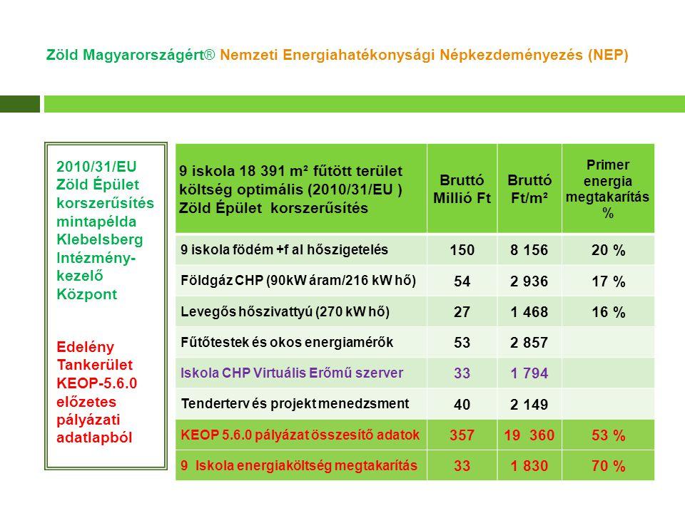 2010/31/EU irányelv alapú 900 iskola EU Zöld Épület (smart metering) modell Zöld Magyarországért® Nemzeti Energiahatékonysági Népkezdeményezés (NEP)
