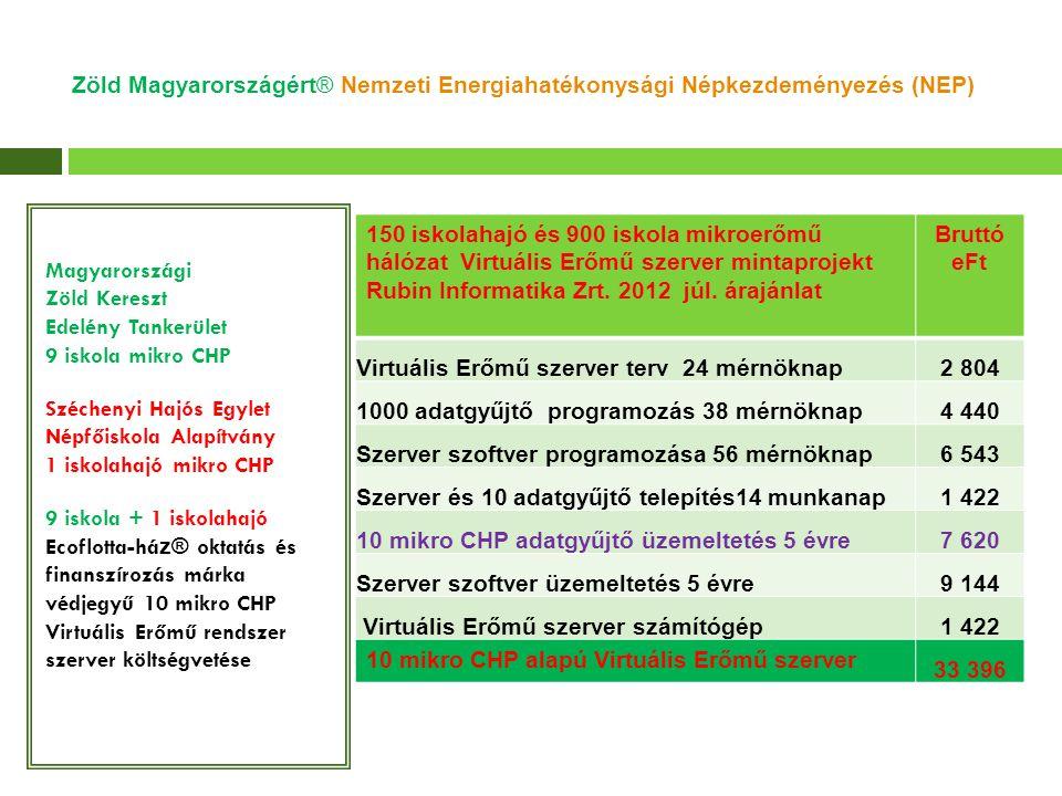 Magyarországi Zöld Kereszt Edelény Tankerület 9 iskola mikro CHP Széchenyi Hajós Egylet Népfőiskola Alapítvány 1 iskolahajó mikro CHP 9 iskola + 1 iskolahajó Ecoflotta-há z® oktatás és finanszírozás márka védjegyű 10 mikro CHP Virtuális Erőmű rendszer szerver költségvetése 150 iskolahajó és 900 iskola mikroerőmű hálózat Virtuális Erőmű szerver mintaprojekt Rubin Informatika Zrt.