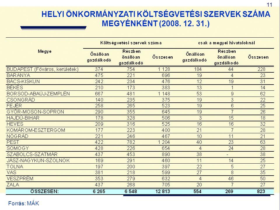 11 HELYI ÖNKORMÁNYZATI KÖLTSÉGVETÉSI SZERVEK SZÁMA MEGYÉNKÉNT (2008. 12. 31.) Forrás: MÁK