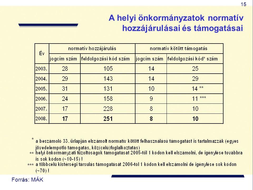 15 A helyi önkormányzatok normatív hozzájárulásai és támogatásai Forrás: MÁK