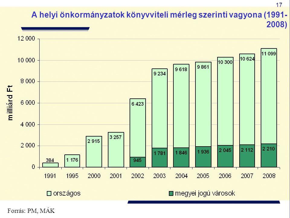 17 A helyi önkormányzatok könyvviteli mérleg szerinti vagyona (1991- 2008) Forrás: PM, MÁK