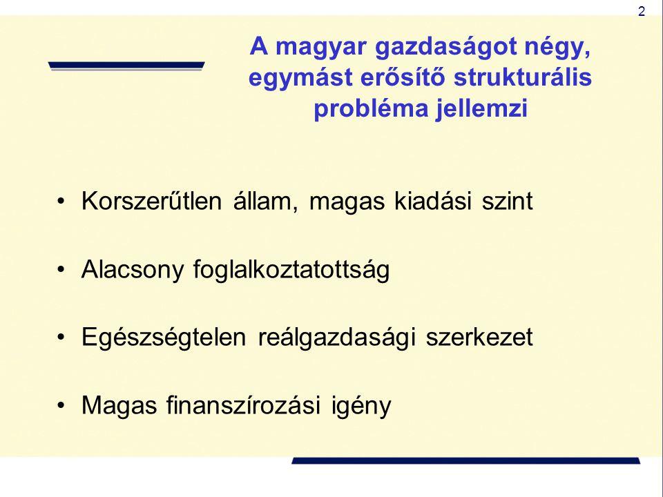 2 A magyar gazdaságot négy, egymást erősítő strukturális probléma jellemzi •Korszerűtlen állam, magas kiadási szint •Alacsony foglalkoztatottság •Egészségtelen reálgazdasági szerkezet •Magas finanszírozási igény