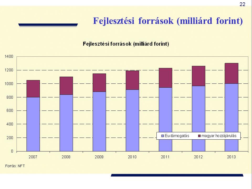 22 Fejlesztési források (milliárd forint)