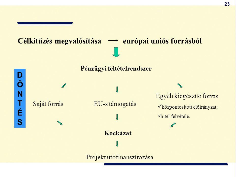 23 Pénzügyi feltételrendszer Saját forrásEU-s támogatás Egyéb kiegészítő forrás Projekt utófinanszírozása Célkitűzés megvalósítása európai uniós forrásból  központosított előirányzat;  hitel felvétele.