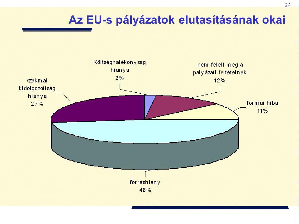 24 Az EU-s pályázatok elutasításának okai