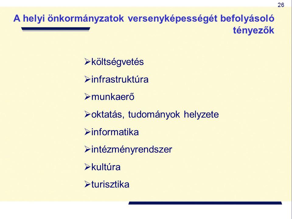 26 A helyi önkormányzatok versenyképességét befolyásoló tényezők  költségvetés  infrastruktúra  munkaerő  oktatás, tudományok helyzete  informatika  intézményrendszer  kultúra  turisztika