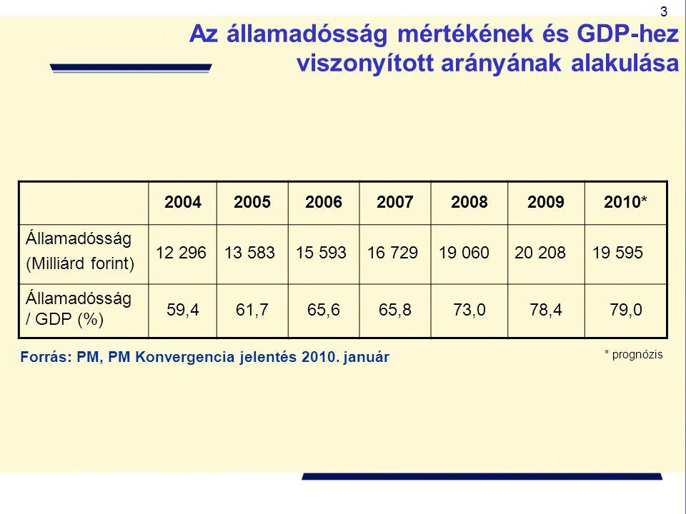 3 Forrás: PM, PM Konvergencia jelentés 2010. január Az államadósság mértékének és GDP-hez viszonyított arányának alakulása 200420052006200720082009201