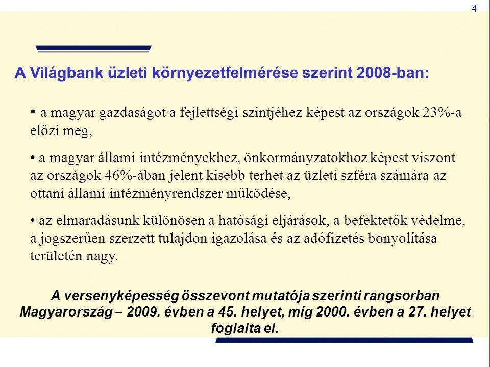 4 • a magyar gazdaságot a fejlettségi szintjéhez képest az országok 23%-a előzi meg, • a magyar állami intézményekhez, önkormányzatokhoz képest viszont az országok 46%-ában jelent kisebb terhet az üzleti szféra számára az ottani állami intézményrendszer működése, • az elmaradásunk különösen a hatósági eljárások, a befektetők védelme, a jogszerűen szerzett tulajdon igazolása és az adófizetés bonyolítása területén nagy.