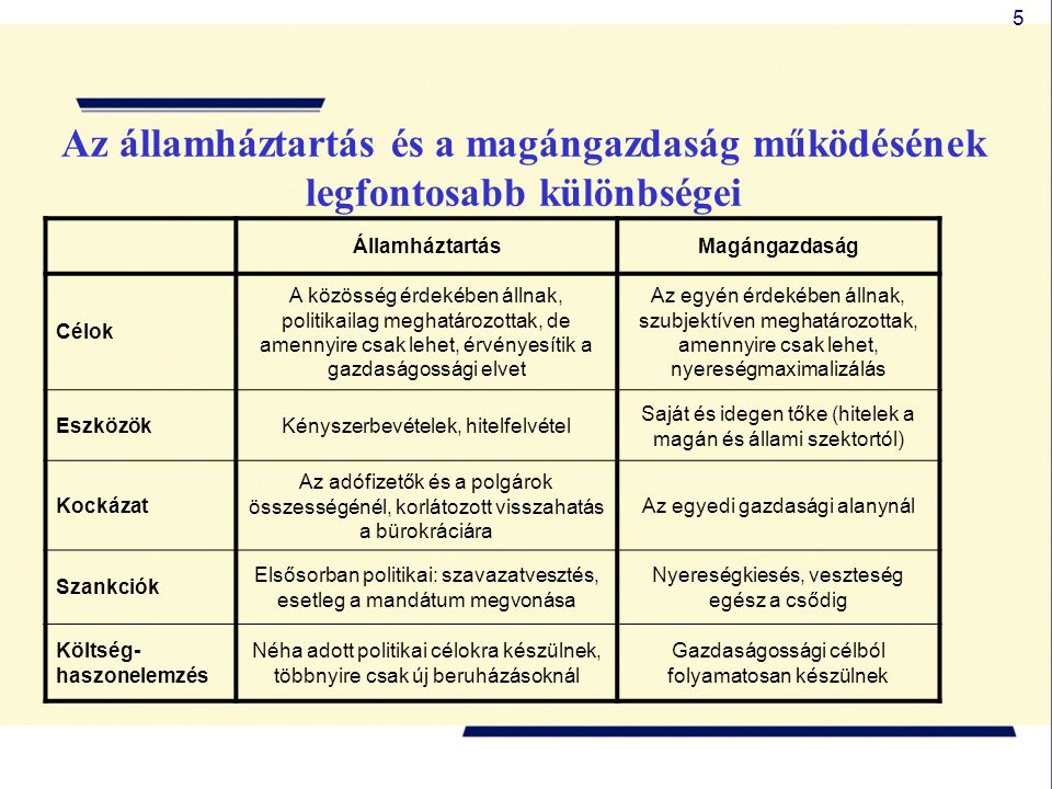 5 Az államháztartás és a magángazdaság működésének legfontosabb különbségei ÁllamháztartásMagángazdaság Célok A közösség érdekében állnak, politikailag meghatározottak, de amennyire csak lehet, érvényesítik a gazdaságossági elvet Az egyén érdekében állnak, szubjektíven meghatározottak, amennyire csak lehet, nyereségmaximalizálás EszközökKényszerbevételek, hitelfelvétel Saját és idegen tőke (hitelek a magán és állami szektortól) Kockázat Az adófizetők és a polgárok összességénél, korlátozott visszahatás a bürokráciára Az egyedi gazdasági alanynál Szankciók Elsősorban politikai: szavazatvesztés, esetleg a mandátum megvonása Nyereségkiesés, veszteség egész a csődig Költség- haszonelemzés Néha adott politikai célokra készülnek, többnyire csak új beruházásoknál Gazdaságossági célból folyamatosan készülnek