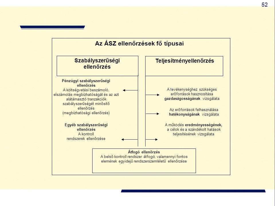52 Az ÁSZ ellenőrzések fő típusai Szabályszerűségi ellenőrzés Teljesítményellenőrzés Pénzügyi szabályszerűségi ellenőrzés A költségvetési beszámoló, e