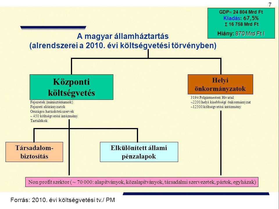 7 A magyar államháztartás (alrendszerei a 2010. évi költségvetési törvényben) Helyi önkormányzatok Társadalom- biztosítás Központi költségvetés Elkülö