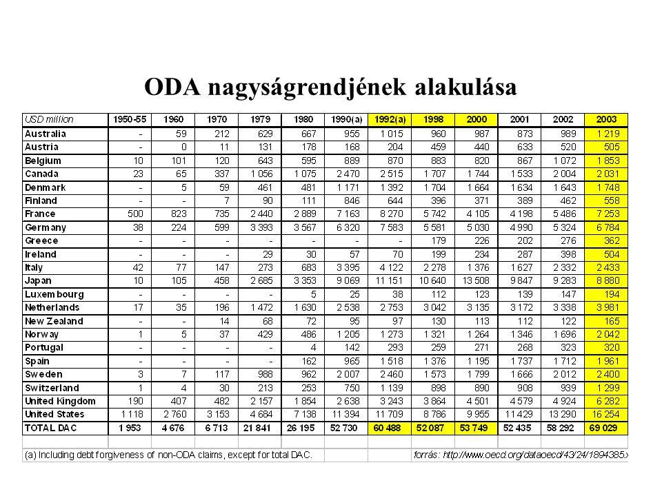 ODA nagyságrendjének alakulása