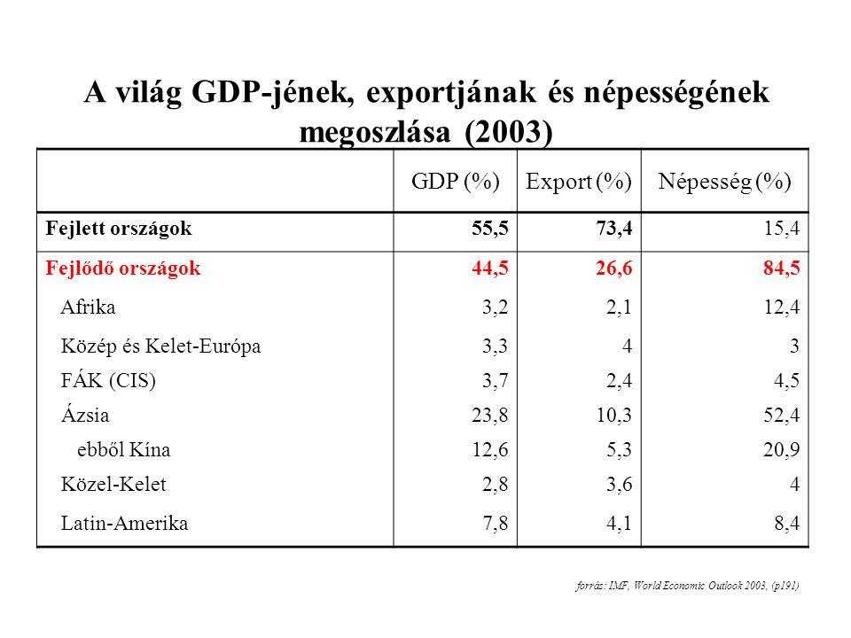 A világ GDP-jének, exportjának és népességének megoszlása (2003) forrás: IMF, World Economic Outlook 2003, (p191) GDP (%)Export (%)Népesség (%) Fejlett országok55,573,415,4 Fejlődő országok44,526,684,5 Afrika3,22,112,4 Közép és Kelet-Európa3,343 FÁK (CIS)3,72,44,5 Ázsia23,810,352,4 ebből Kína12,65,320,9 Közel-Kelet2,83,64 Latin-Amerika7,84,18,4