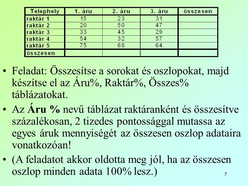 5 •Feladat: Összesítse a sorokat és oszlopokat, majd készítse el az Áru%, Raktár%, Összes% táblázatokat. •Az Áru % nevű táblázat raktáranként és össze