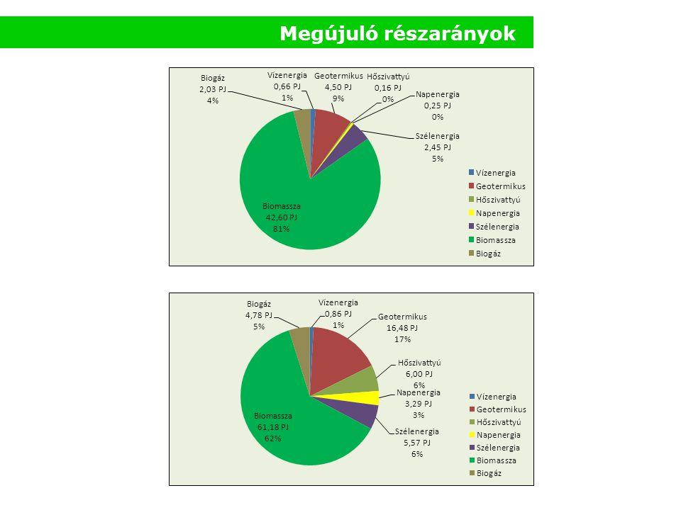 Megújuló részarányok
