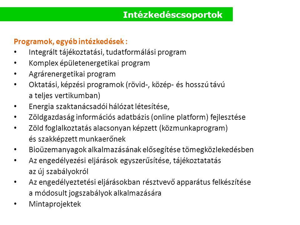 Intézkedéscsoportok Programok, egyéb intézkedések : • Integrált tájékoztatási, tudatformálási program • Komplex épületenergetikai program • Agrárenerg