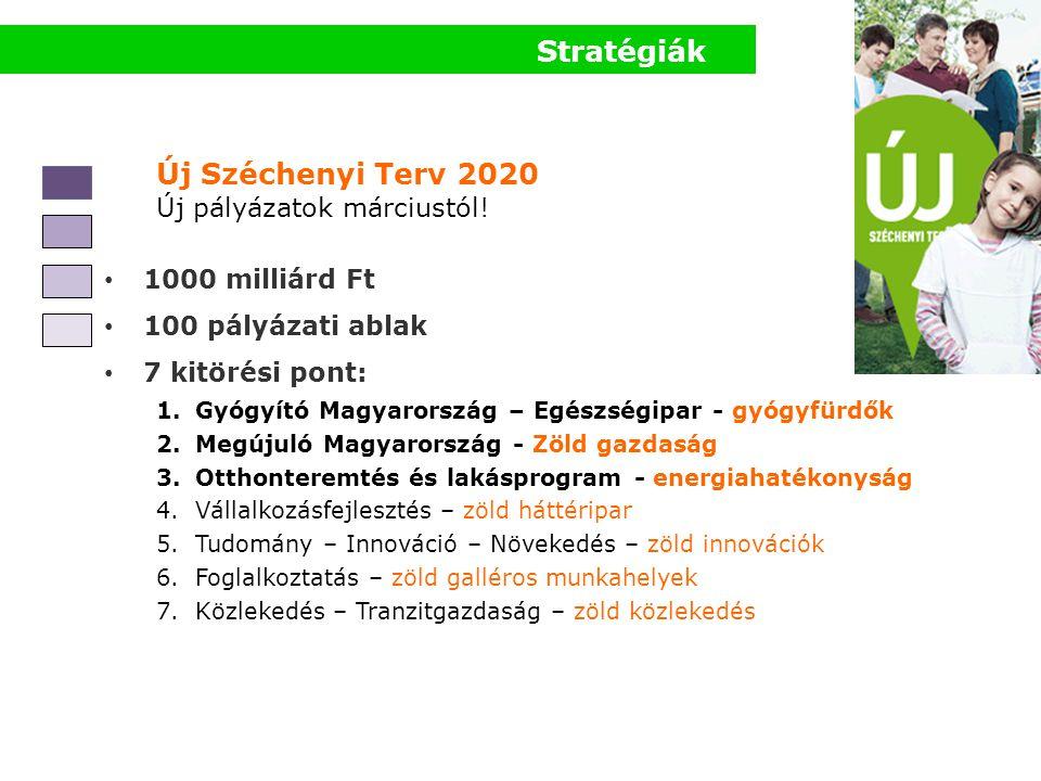Stratégiák Új Széchenyi Terv 2020 Új pályázatok márciustól! • 1000 milliárd Ft • 100 pályázati ablak • 7 kitörési pont: 1.Gyógyító Magyarország – Egés