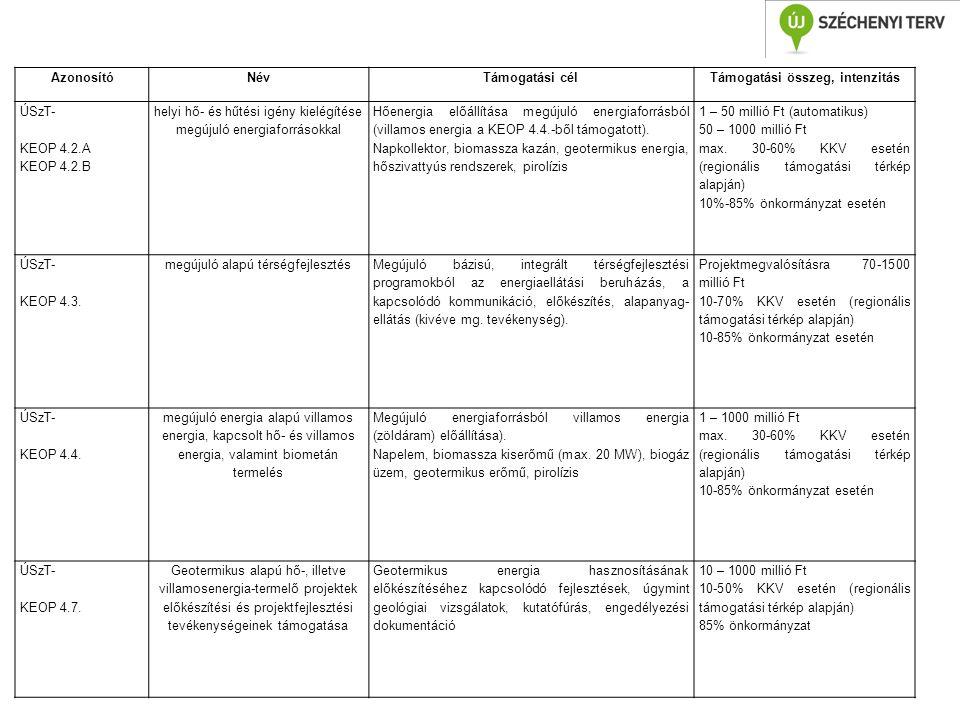 AzonosítóNévTámogatási célTámogatási összeg, intenzitás ÚSzT- KEOP 4.2.A KEOP 4.2.B helyi hő- és hűtési igény kielégítése megújuló energiaforrásokkal