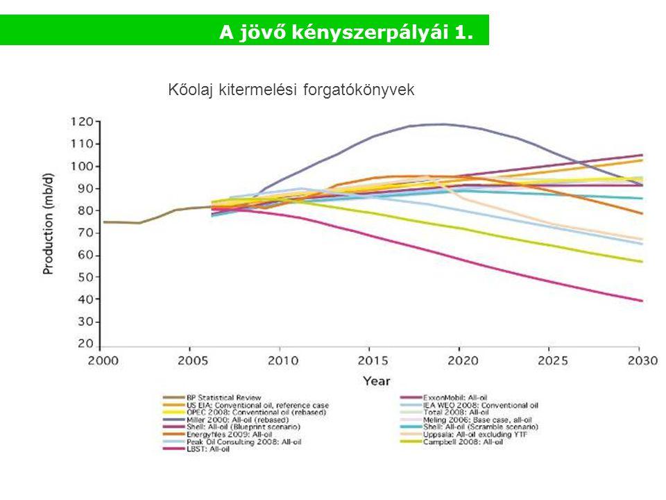 Kőolaj kitermelési forgatókönyvek A jövő kényszerpályái 1.