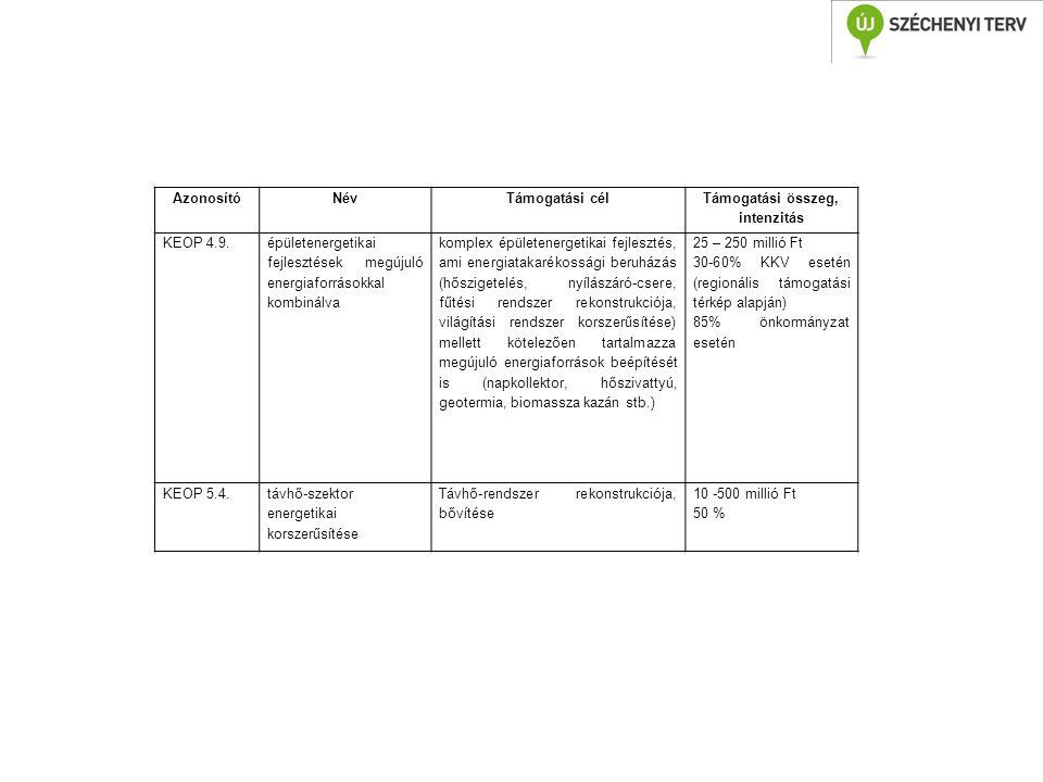 AzonosítóNévTámogatási cél Támogatási összeg, intenzitás KEOP 4.9. épületenergetikai fejlesztések megújuló energiaforrásokkal kombinálva komplex épüle