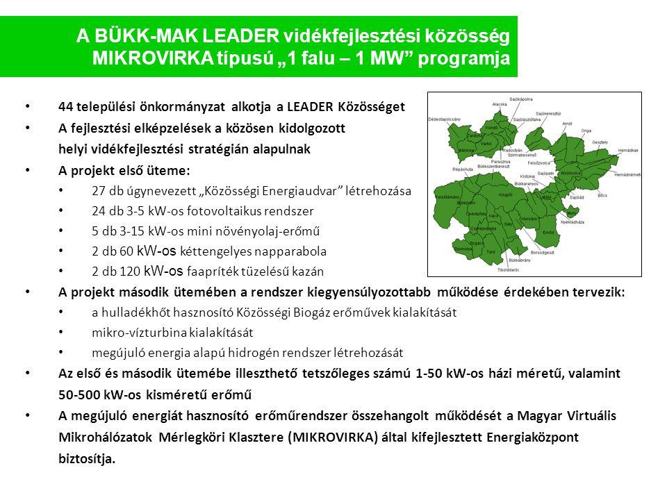 """A BÜKK-MAK LEADER vidékfejlesztési közösség MIKROVIRKA típusú """"1 falu – 1 MW"""" programja • 44 települési önkormányzat alkotja a LEADER Közösséget • A f"""