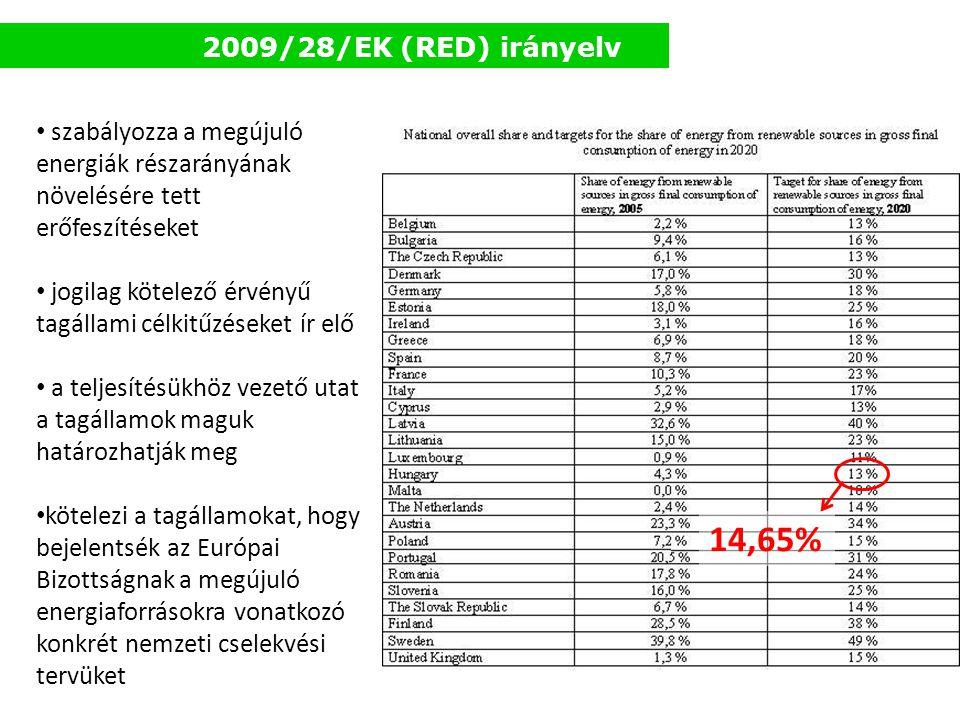 2009/28/EK (RED) irányelv • szabályozza a megújuló energiák részarányának növelésére tett erőfeszítéseket • jogilag kötelező érvényű tagállami célkitű