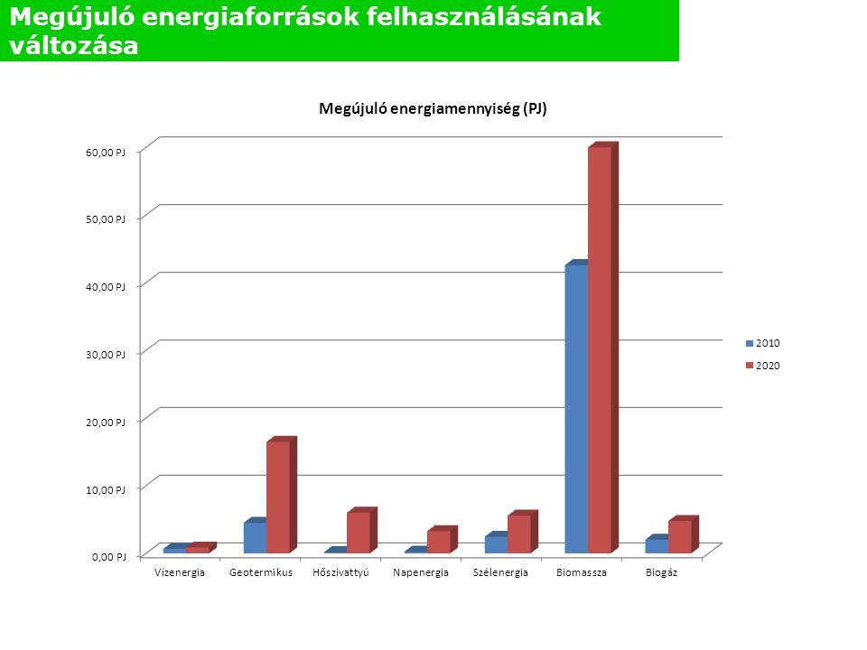 Épületenergetikai fejlesztések megújuló erőforrás hasznosítással kombinálva KEOP-2011-4.9.0 Támogatható tevékenységek köre: Jelen pályázati felhívás keretében csak energiahatékonyság fokozását valamely megújuló energiaforrás felhasználásával kombináló projektet lehet benyújtani.