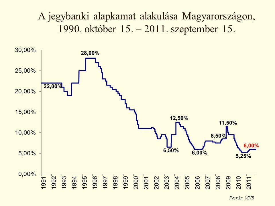 A jegybanki alapkamat alakulása Magyarországon, 1990. október 15. – 2011. szeptember 15. Forrás: MNB