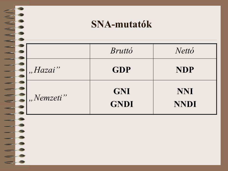 "SNA-mutatók BruttóNettó ""Hazai""GDPNDP ""Nemzeti"" GNI GNDI NNI NNDI"