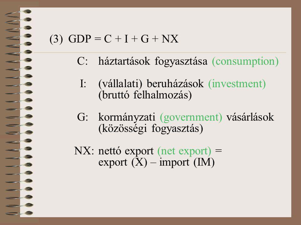 (3)GDP = C + I + G + NX C:háztartások fogyasztása (consumption) I:(vállalati) beruházások (investment) (bruttó felhalmozás) G:kormányzati (government) vásárlások (közösségi fogyasztás) NX:nettó export (net export) = export (X) – import (IM)