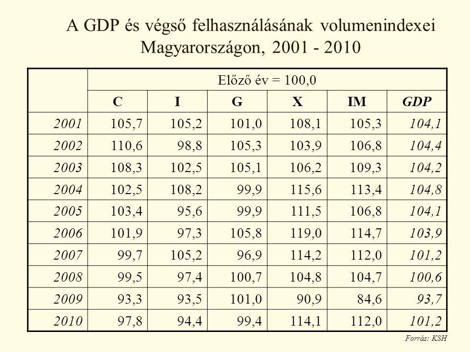 A GDP és végső felhasználásának volumenindexei Magyarországon, 2001 - 2010 Forrás: KSH Előző év = 100,0 CIGXIMGDP 2001105,7105,2101,0108,1105,3104,1 2