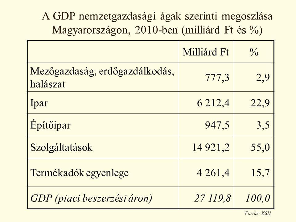 A GDP nemzetgazdasági ágak szerinti megoszlása Magyarországon, 2010-ben (milliárd Ft és %) Milliárd Ft% Mezőgazdaság, erdőgazdálkodás, halászat 777,3 2,9 Ipar 6 212,4 22,9 Építőipar 947,5 3,5 Szolgáltatások 14 921,2 55,0 Termékadók egyenlege 4 261,4 15,7 GDP (piaci beszerzési áron) 27 119,8 100,0 Forrás: KSH